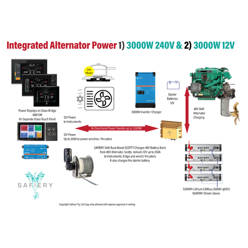 3kW Alternator 2kW Inverter 240V 24VDC Package